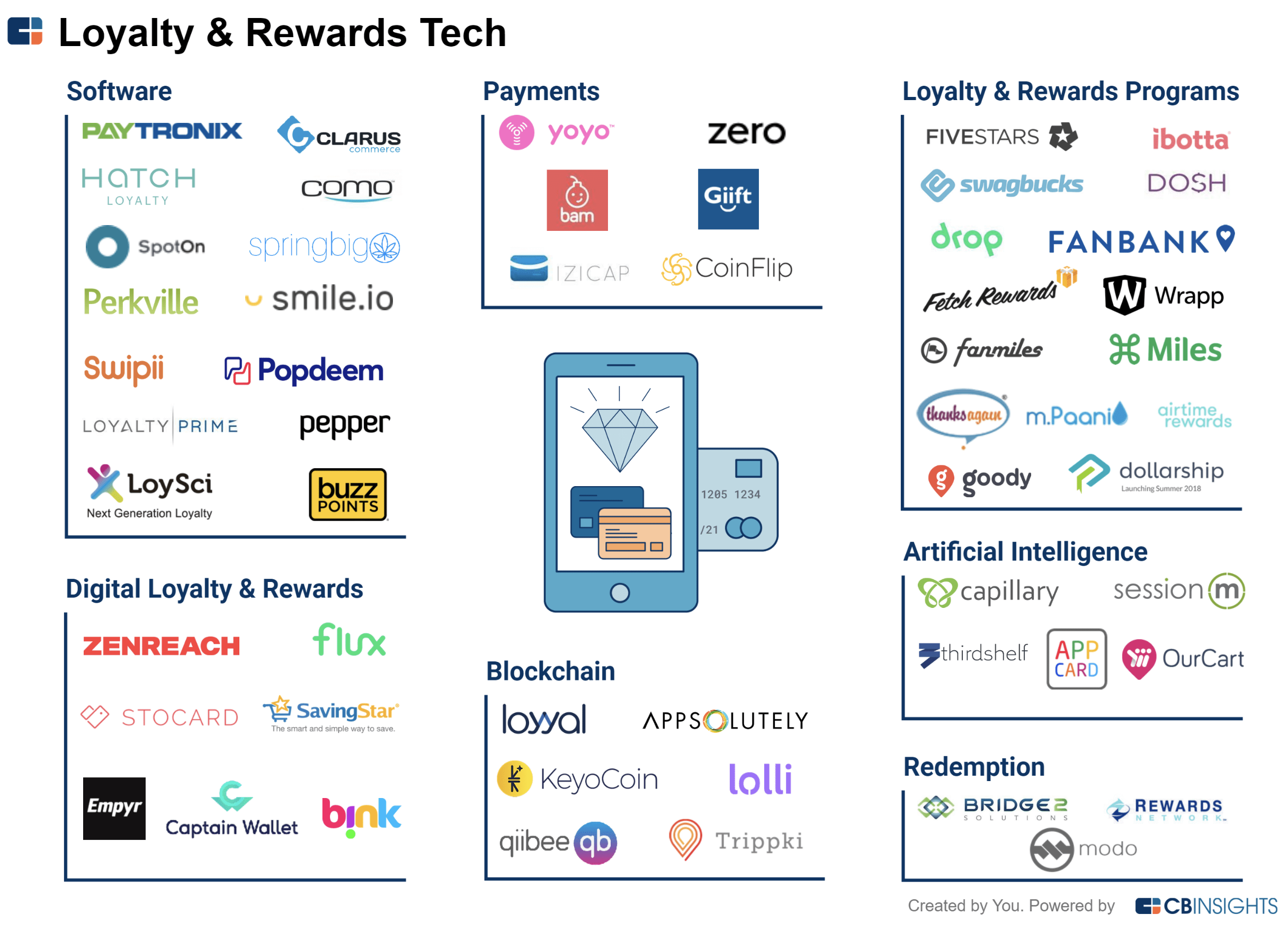 CB Insights - Loyalty & Rewards Programs