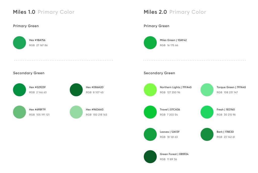 A comparison between the shades of green used in Miles 1.0 and Miles 2.0 The primary Miles 2.0 green color is #10AF42.