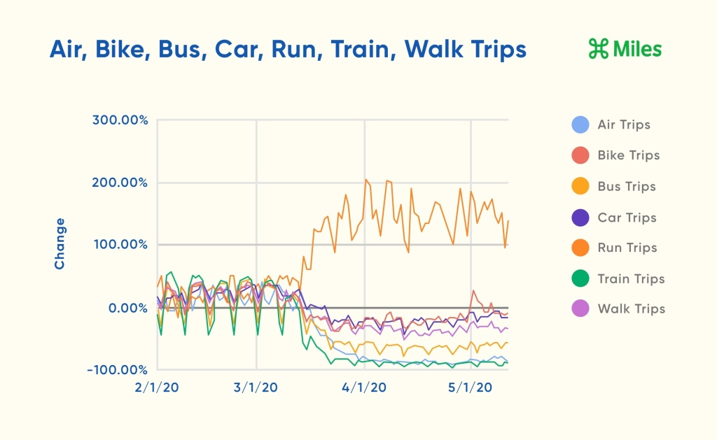 A line graph displays the percentage change across all transportation mode trips from February 1st through May 12th.