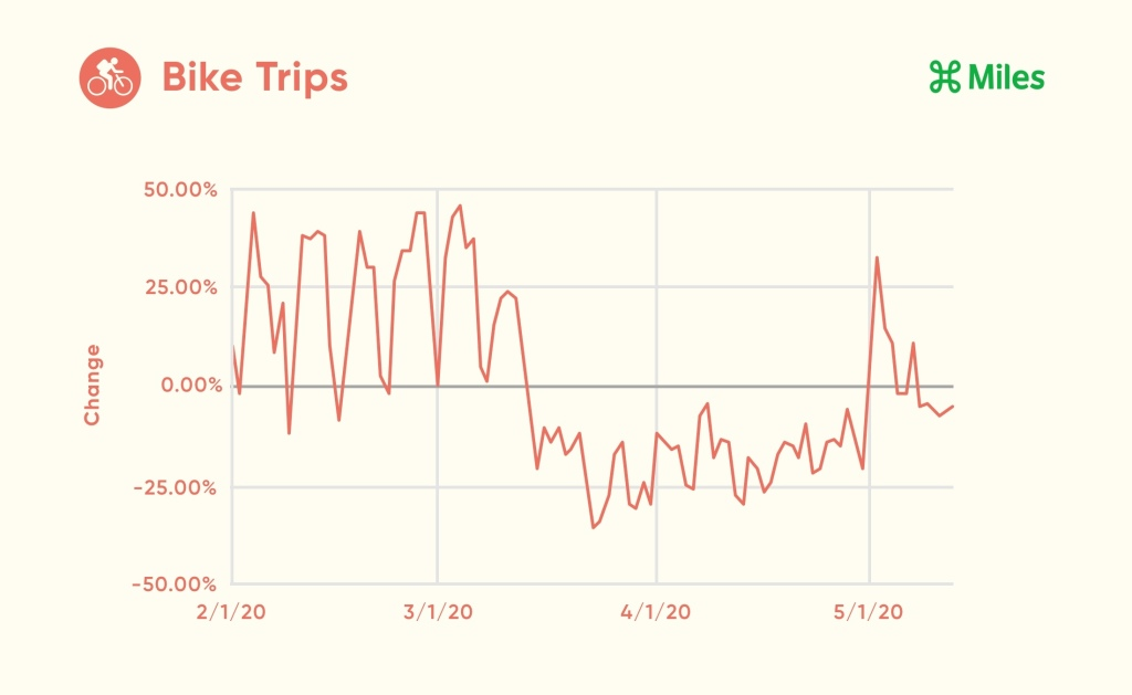 A line graph displays the percentage change in bike trips from February 1st through May 12th.