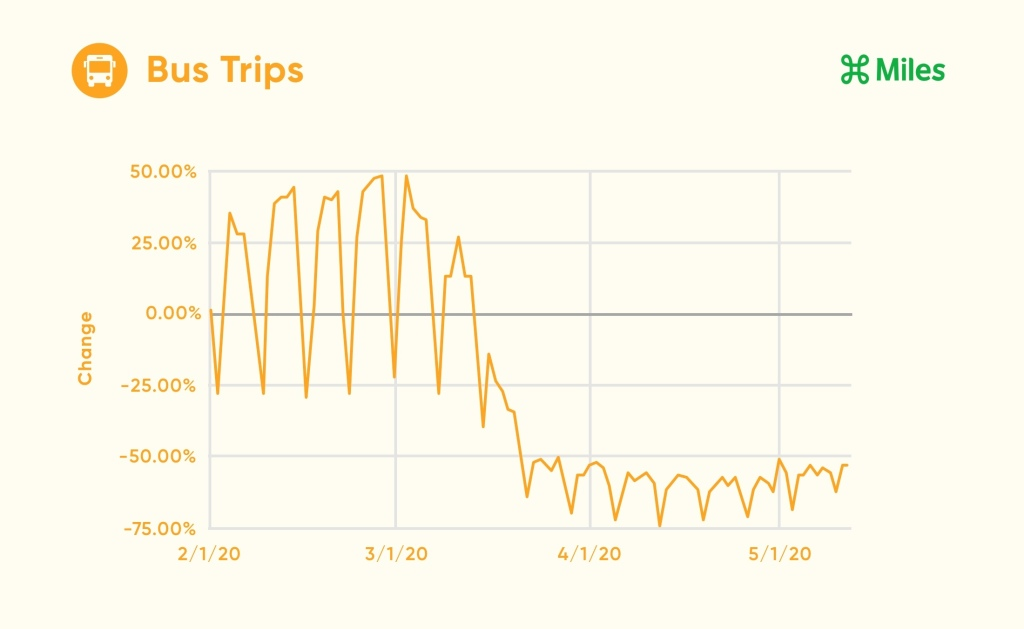 A line graph displays the percentage change in bus trips from February 1st through May 12th.
