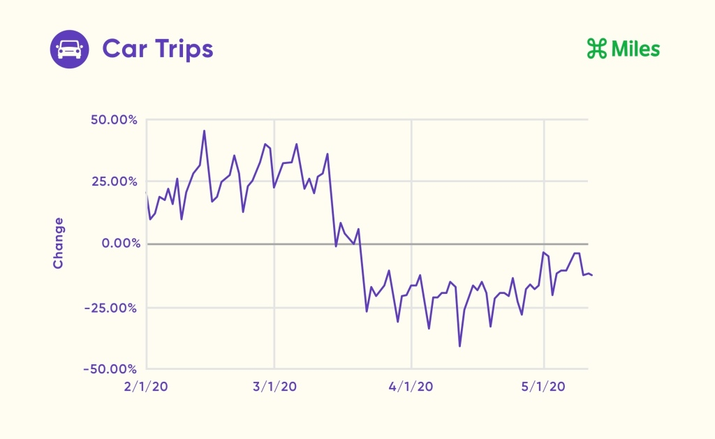 A line graph displays the percentage change in car trips from February 1st through May 12th.