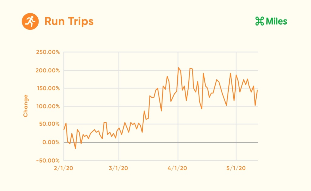 A line graph displays the percentage change in run trips from February 1st through May 12th.