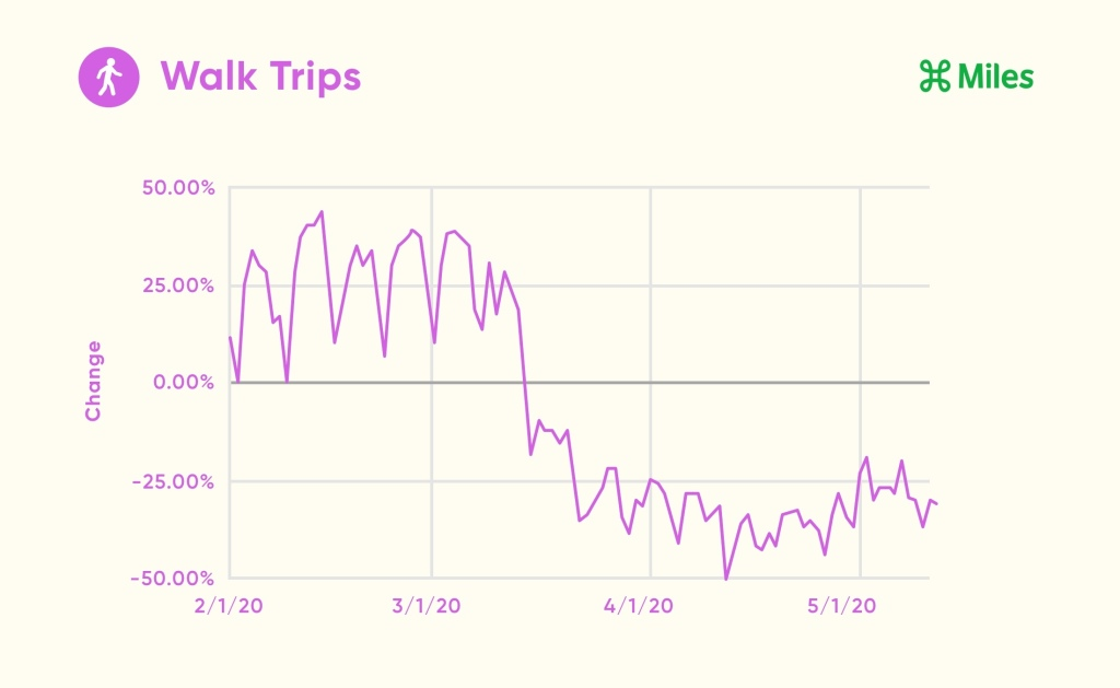 A line graph displays the percentage change in walk trips from February 1st through May 12th.